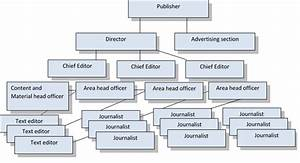 The Structure Of The Editorial Department In A Mass Media