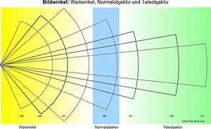 Objektiv Berechnen : das objektiv der digitalkamera ~ Themetempest.com Abrechnung