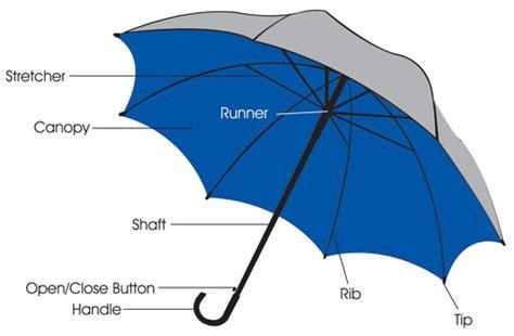 patio umbrella parts names 28 images why your umbrella