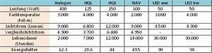 Halogen Leuchtmittel Durch Led Ersetzen : led fluter die clevere alternative zu hql hqi und nav ~ Markanthonyermac.com Haus und Dekorationen
