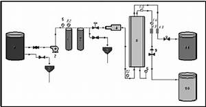 Schematic Diagram Of The Pilot Unit   1  Feed Water Tank  2  Feed Water