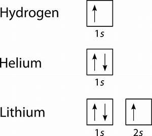 Electron Arrangement In Atoms