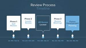 Develop Me  Understanding The Annual Review Phases