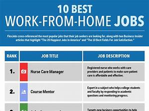 Best Work From ... Work From Home Jobs