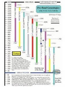 Bible Prophets Timeline Chart