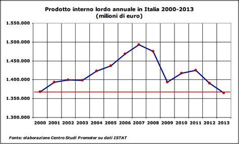 Prodotto Interno Lordo Italia 2012 Prodotto Interno Lordo Italiano Profonda Delusione Dai Dati