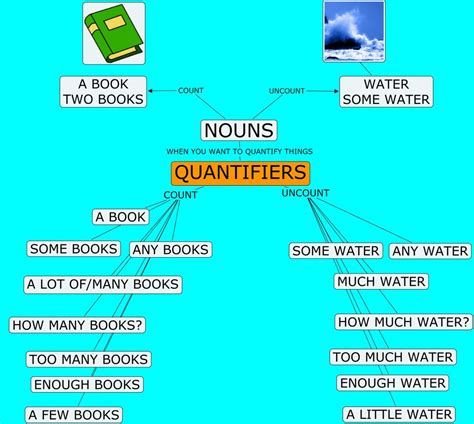 quantifiers ingilizce miktar belirtecleri