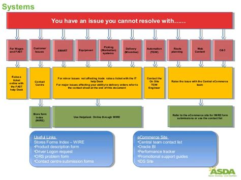 help desk escalation process escalation process flow chart