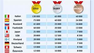 Goldwert Berechnen : olympia pr mien italienisches gold ist euro wert wintersport faz ~ Themetempest.com Abrechnung