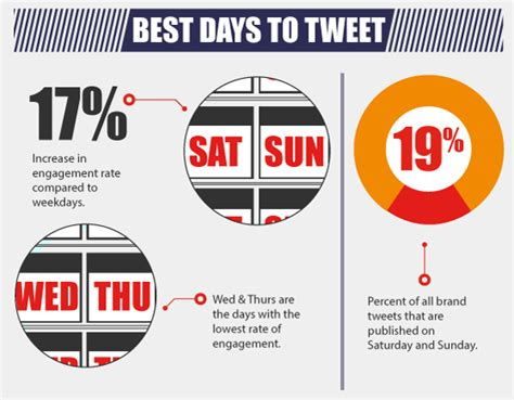 For Free Blog Twitter Best Practices For Brands