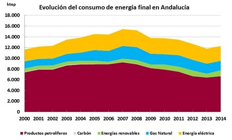 statistics energy andalusian