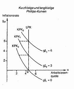 Inflationsrate Berechnen Vwl : phillips kurve wirtschaftslexikon ~ Themetempest.com Abrechnung