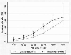 The risk of myocardial infarction in rheumatoid arthritis ...