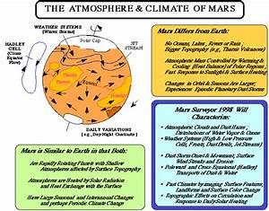 Mars Climate Orbiter - Science Goals