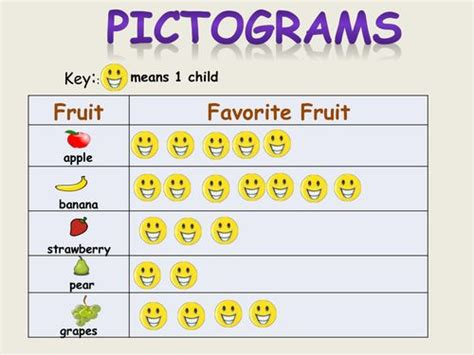pictograms block graphs tally chart tables bar chart
