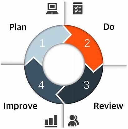 Plan Implementation Improve Marketing Management