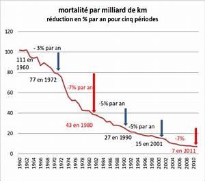 Nombre De Mort Sur La Route : 80 km h pourquoi tant d 39 incompr hension ligue contre la violence routi re ~ Medecine-chirurgie-esthetiques.com Avis de Voitures