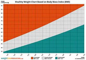 Healthy Weight Chart Showing Healthy Weight Weight Loss