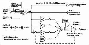Analog Pid Controller