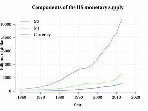 File Components Of Us Money Supply Svg