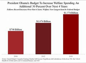 Federal Spending Chart 2011 The Federal Welfare Explosion Power Line