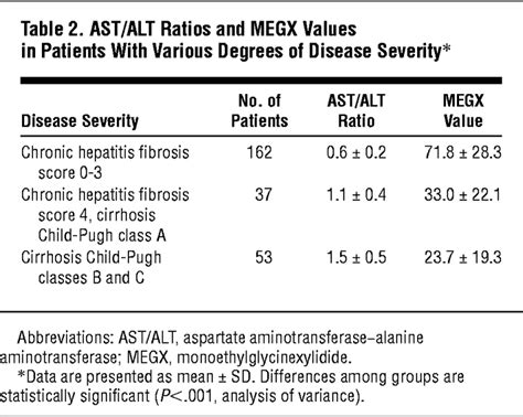 validity  clinical utility   aspartate
