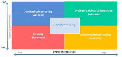 Negotiation Skills Process Negotiating Effective Satisfaction Boost