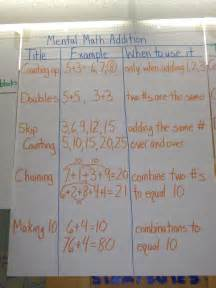 Mental Math Anchor Charts