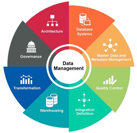 empower software testing  data management