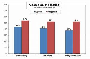 Obama Approval Rating Low On Economy, Immigration ...
