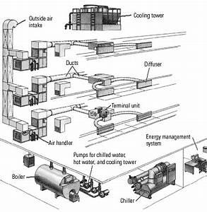 Building Hvac Diagrams : 7 components of a building hvac system source e source ~ A.2002-acura-tl-radio.info Haus und Dekorationen