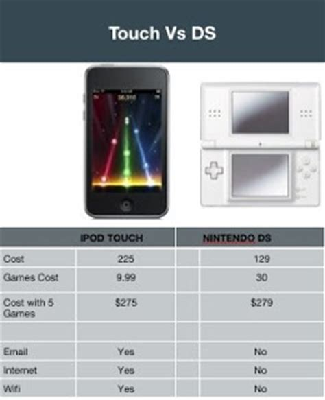 nintendo phone number bnvested iphone touch app vs nintendo ds