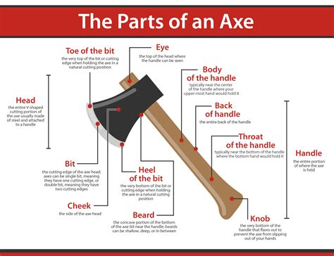 parts of a what are the parts of an axe axe and answered