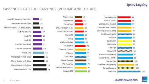 Most Reliable Cares by These Are The Most Reliable Cars And Car Brands South