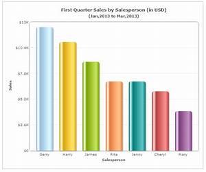 Choosing The Right Chart Type  Bar Charts Vs Column Charts