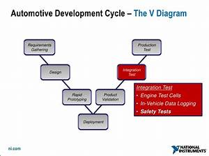 Designing And Testing Software Define Cars