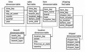 Data Warehousing Schemas