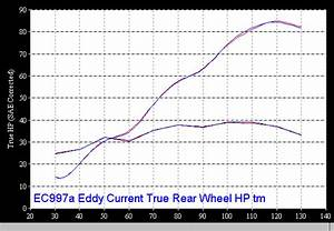 Dynamometer Chart Cbr600 F3 Ignition Timing Comps Data By Ec997a Eddy