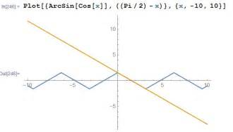 Rewriting $\sin(\arccos(y))$ And $\arcsin