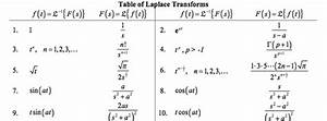 Table of Laplace Transforms | QuicklyCode