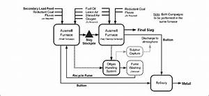 Process Flowsheet For Outotec Ausmelt Small Scale Lead Smelting Process