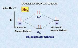 Molecular Orbital Diagram For He2 2