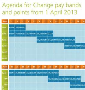 Agenda for Change Pay Scales 2016 2017
