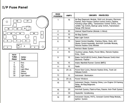 2009 Ford Mustang Fuse Box Diagram by Need Fuse Box Diagram For 97 Mustang