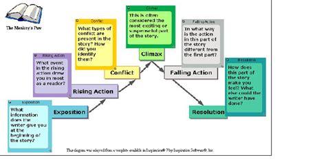 Pygmalion plot summary