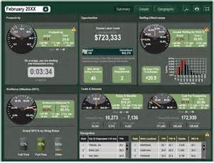 Online Executive Dashboard