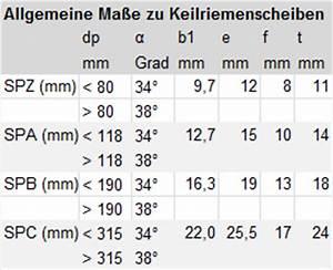 Norm Berechnen : keilriemenscheiben im onlineshop keilriemenscheibe f r ~ Themetempest.com Abrechnung