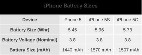 iphone 5 battery size apple increased the battery size of iphone 5s by 10 and