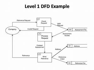 Data Flow Diagram Level 0 - 2