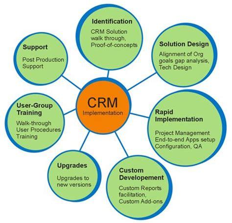 images  crm concepts  pinterest adoption